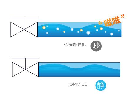 格力GMV5S全直流变频