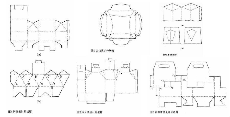 異型工業紙箱不同箱型結構的設計要點