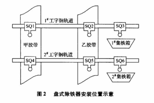 双机交替盘式自卸式除铁器的原理解析